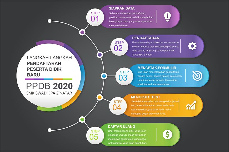 Informasi PPDB TP.2020/2021