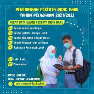 Update PPDB 2021